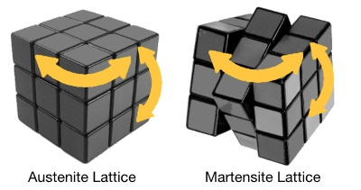 Austenite Martensite Lattice